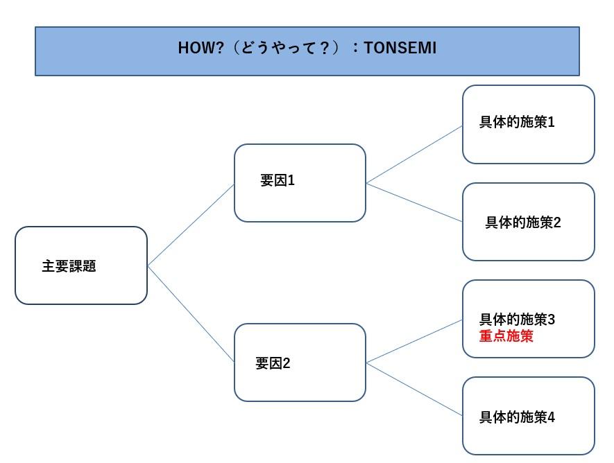 ロジックツリー(HOW)